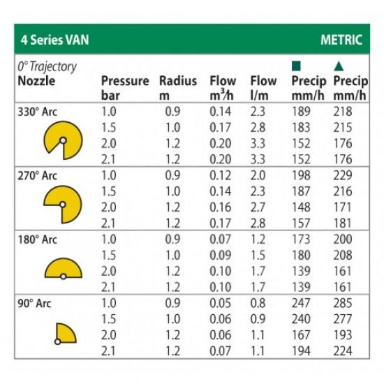Duză spray reglabilă VAN 4 Rain Bird, raza 1,2 m